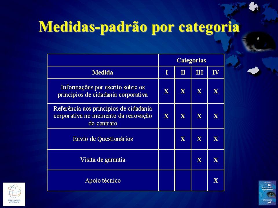 Medidas-padrão por categoria