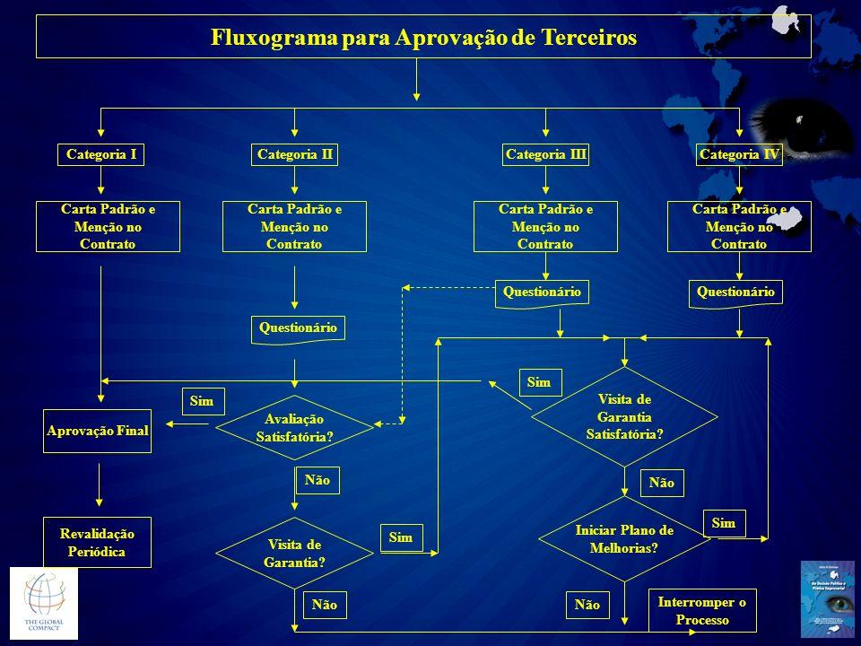 Fluxograma para Aprovação de Terceiros