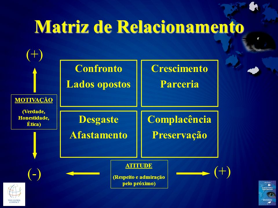Matriz de Relacionamento