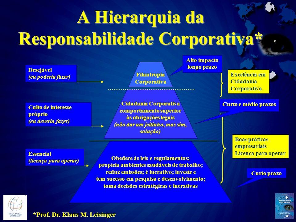 A Hierarquia da Responsabilidade Corporativa*