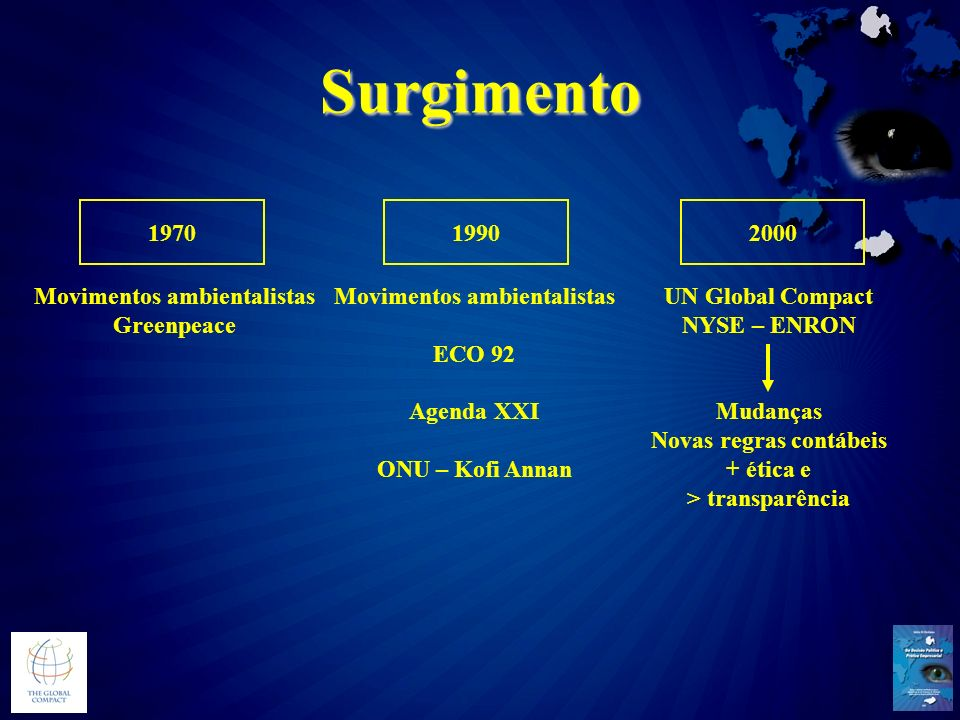 Surgimento 1970 1990 2000 Movimentos ambientalistas Greenpeace