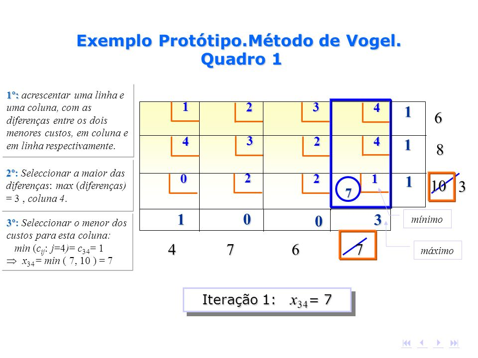 Exemplo Protótipo.Método de Vogel. Quadro 1