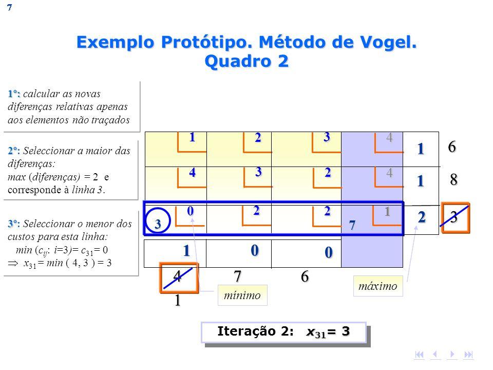 Exemplo Protótipo. Método de Vogel. Quadro 2