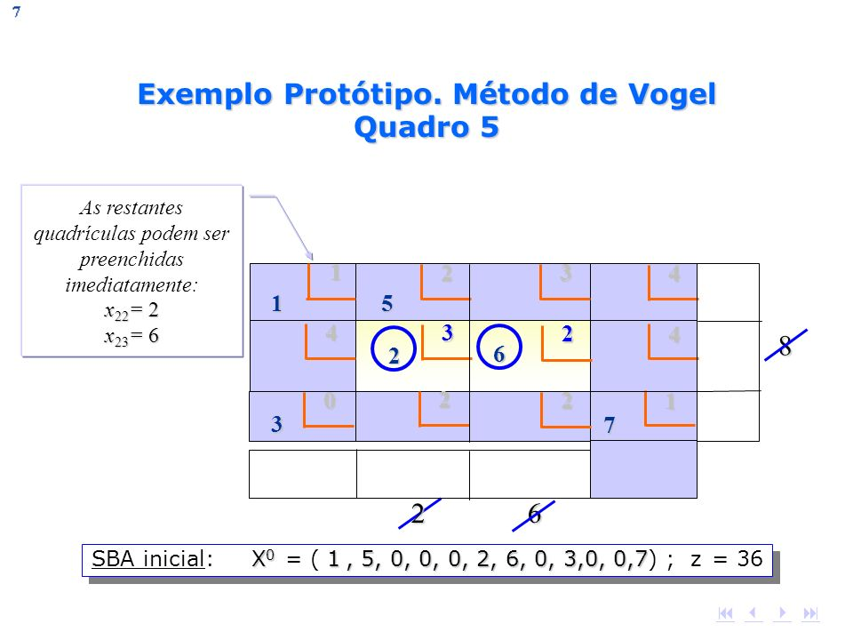 Exemplo Protótipo. Método de Vogel Quadro 5