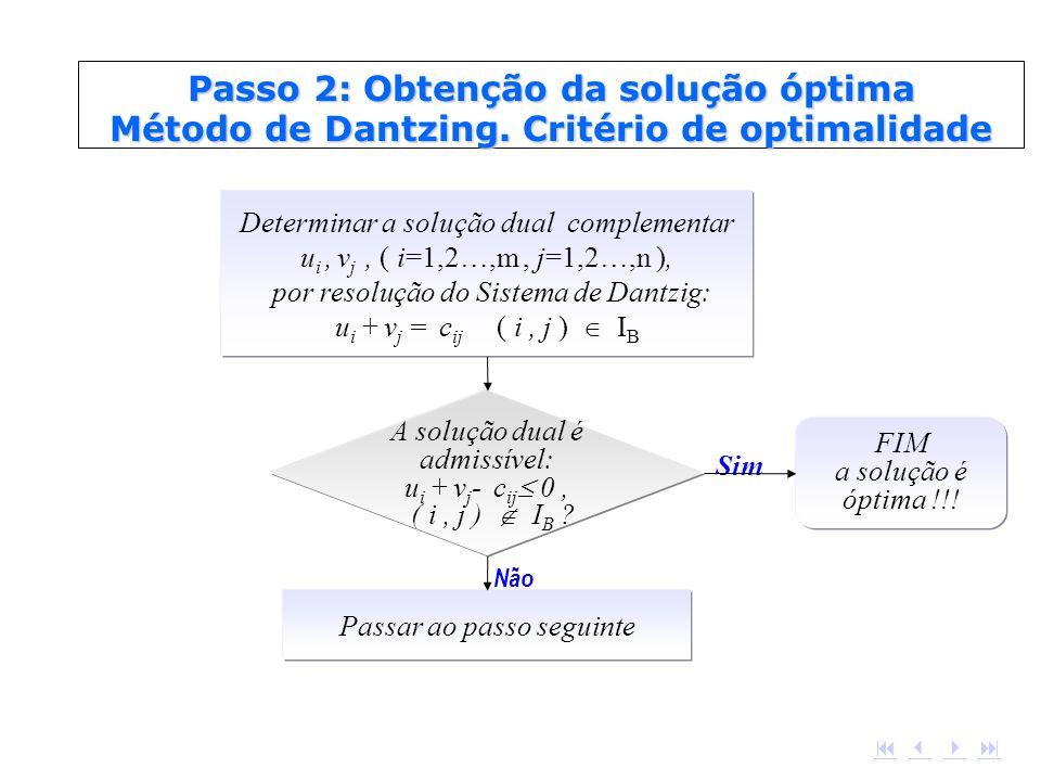 Passo 2: Obtenção da solução óptima Método de Dantzing