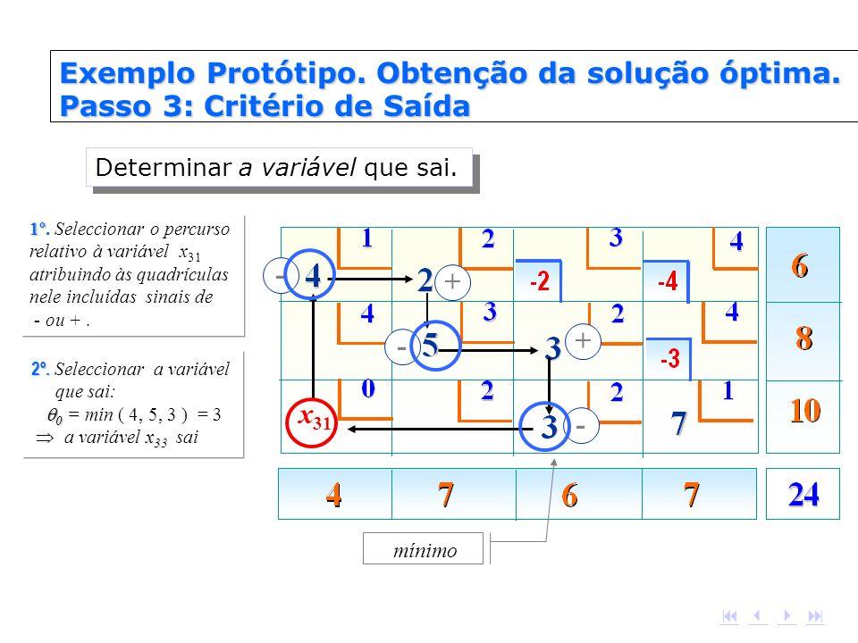 Exemplo Protótipo. Obtenção da solução óptima