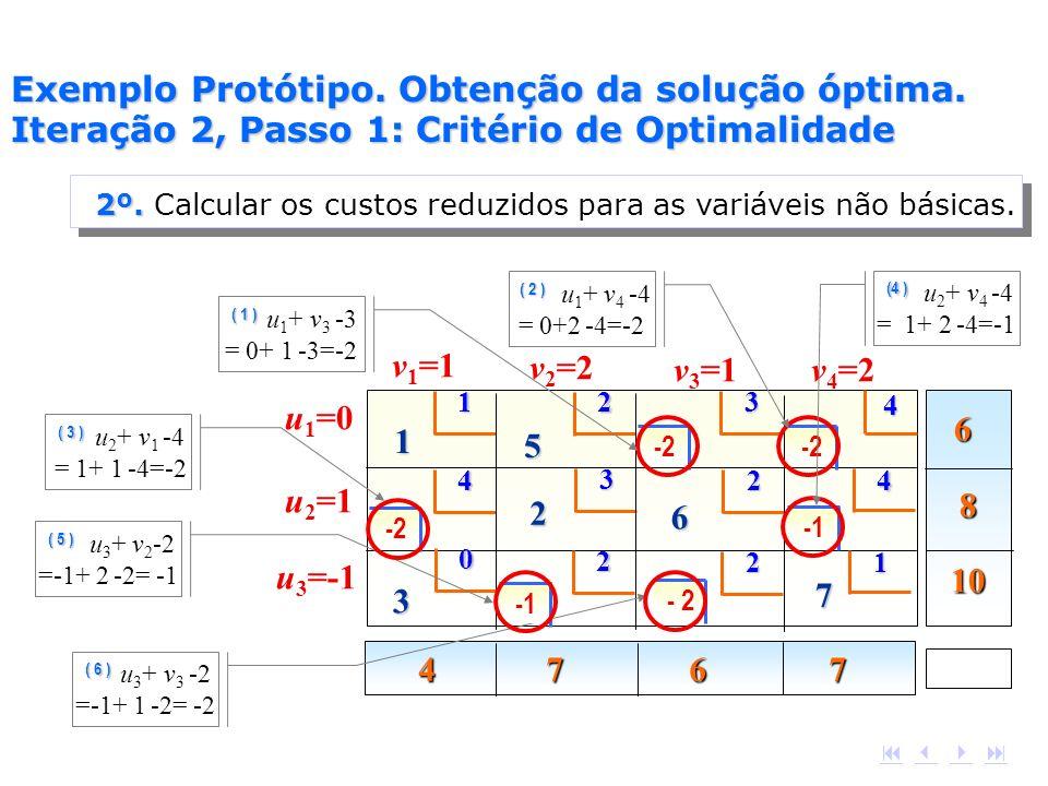 2º. Calcular os custos reduzidos para as variáveis não básicas.