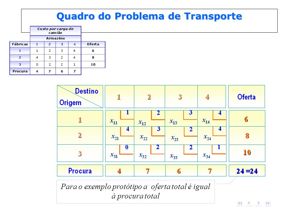 Quadro do Problema de Transporte