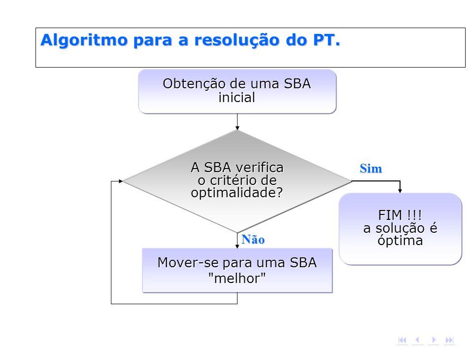 Algoritmo para a resolução do PT.