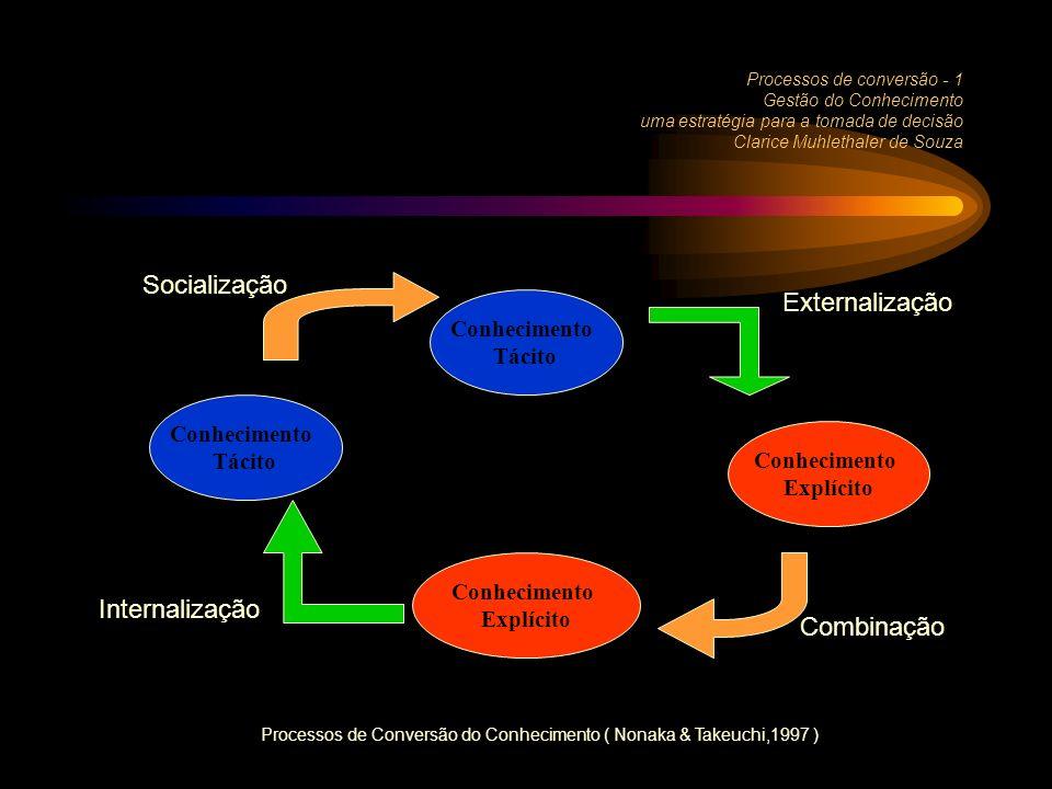 Processos de Conversão do Conhecimento ( Nonaka & Takeuchi,1997 )