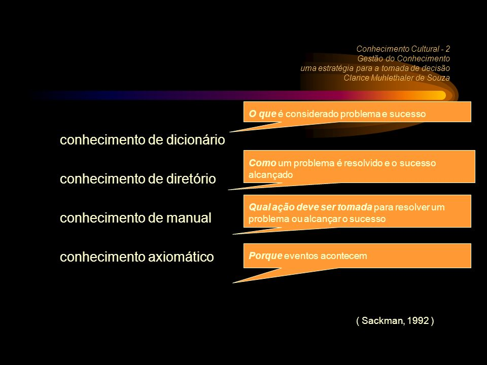 conhecimento de dicionário conhecimento de diretório