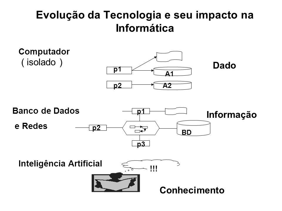 Evolução da Tecnologia e seu impacto na Informática