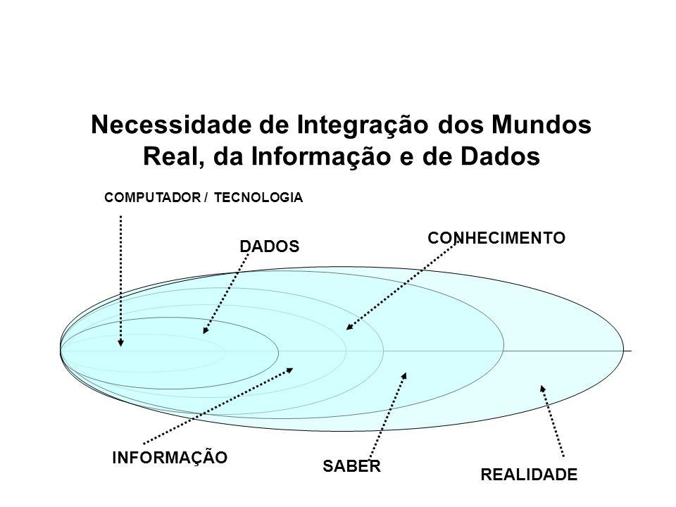 Necessidade de Integração dos Mundos Real, da Informação e de Dados