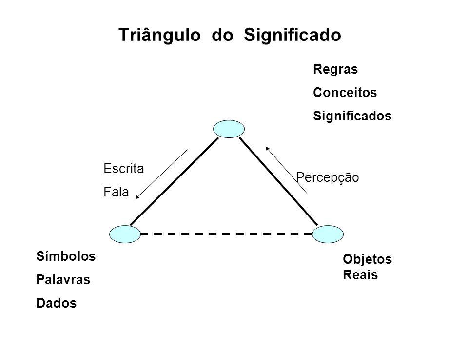 Triângulo do Significado