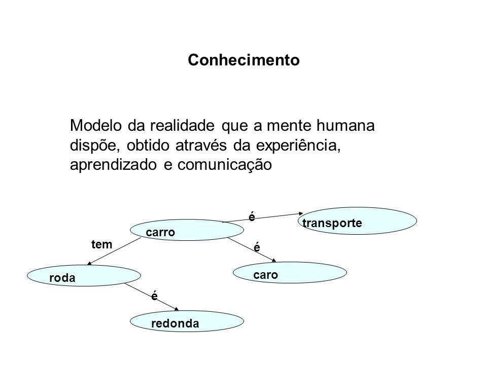 Conhecimento Modelo da realidade que a mente humana dispõe, obtido através da experiência, aprendizado e comunicação.