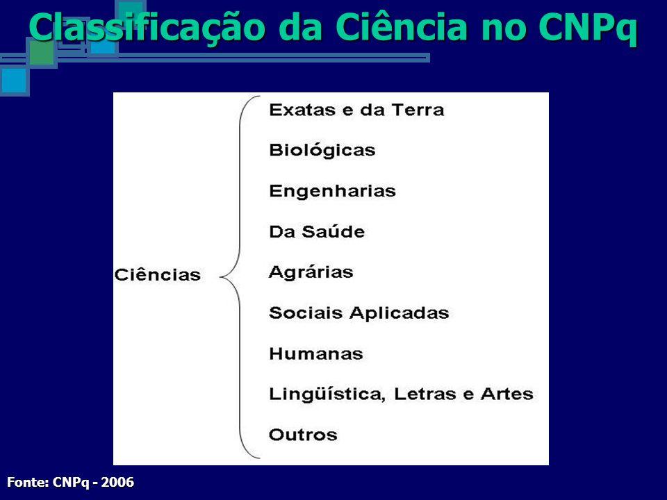 Classificação da Ciência no CNPq