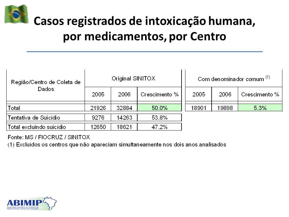 Casos registrados de intoxicação humana, por medicamentos, por Centro