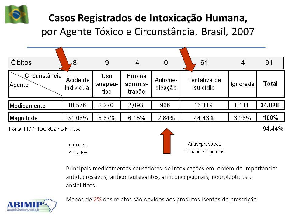 Casos Registrados de Intoxicação Humana, por Agente Tóxico e Circunstância. Brasil, 2007