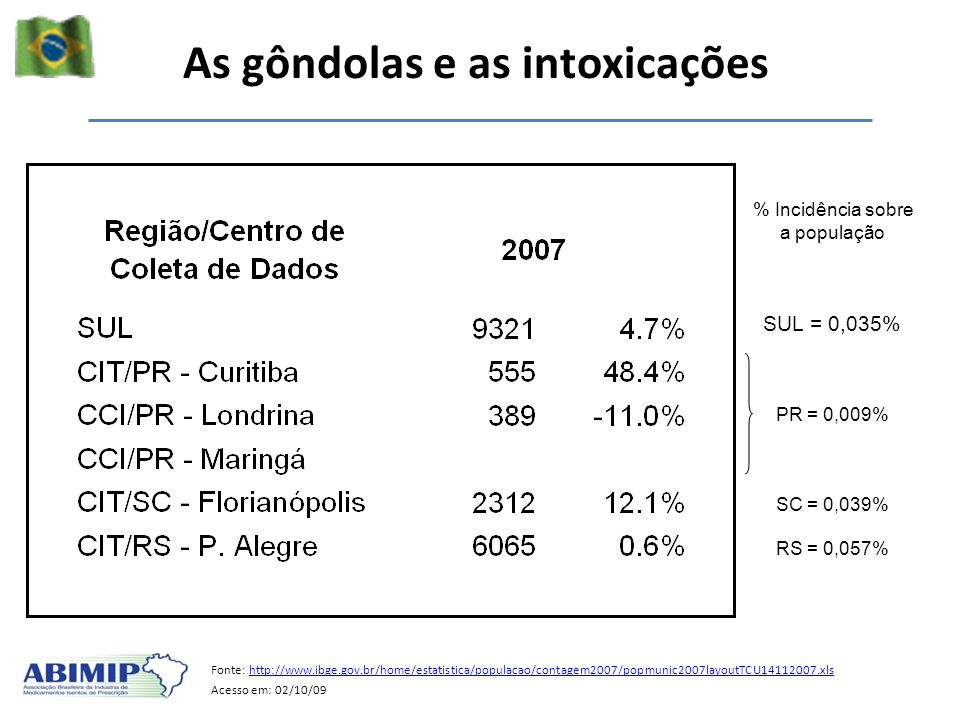 As gôndolas e as intoxicações