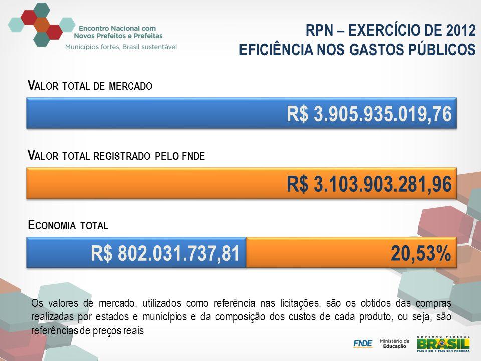 RPN – EXERCÍCIO DE 2012 EFICIÊNCIA NOS GASTOS PÚBLICOS. Valor total de mercado. R$ 3.905.935.019,76.