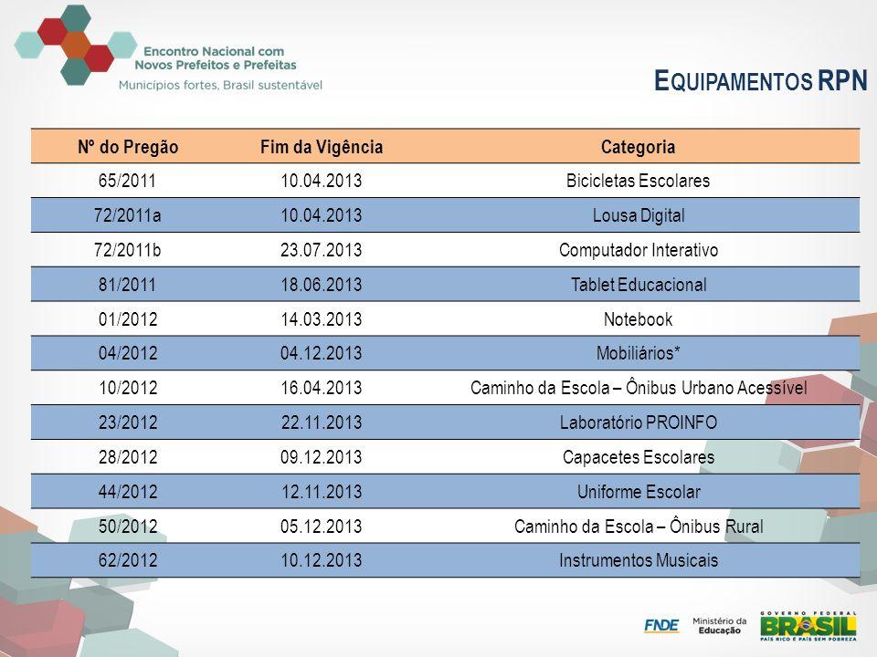 Equipamentos RPN Nº do Pregão Fim da Vigência Categoria 65/2011