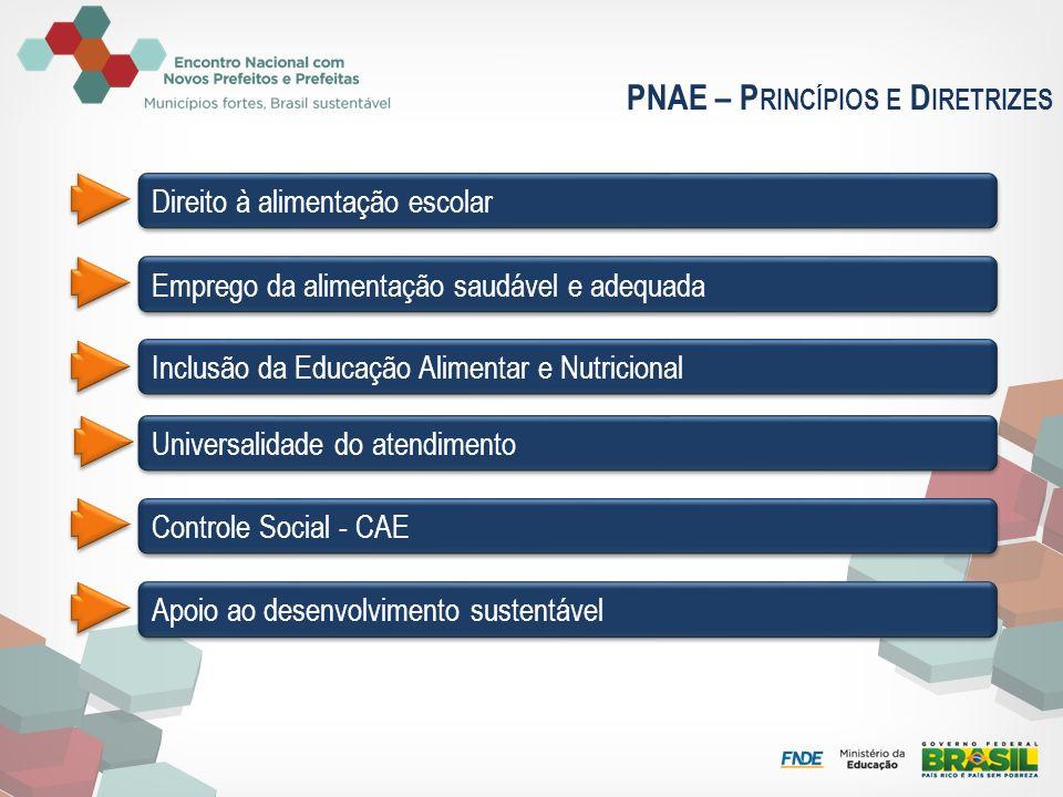 PNAE – Princípios e Diretrizes