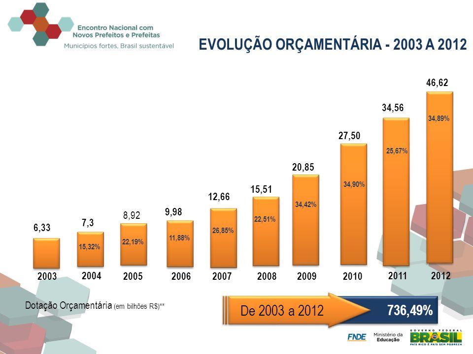 EVOLUÇÃO ORÇAMENTÁRIA - 2003 A 2012