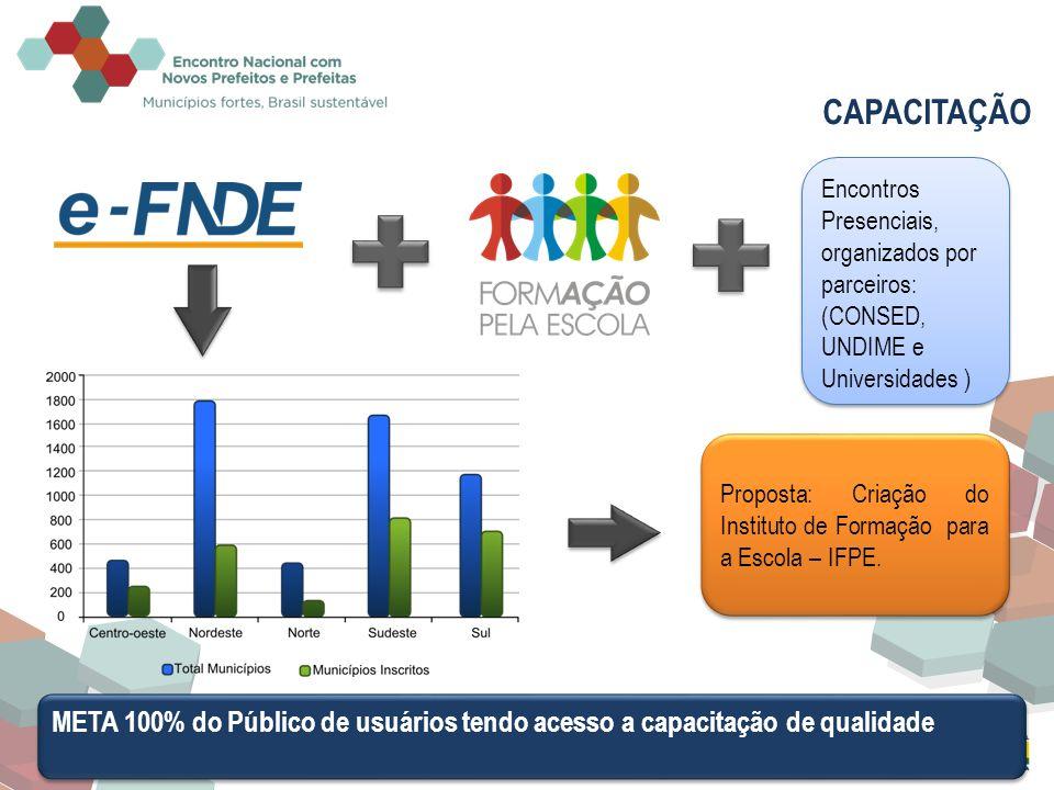 CAPACITAÇÃO Encontros Presenciais, organizados por parceiros: (CONSED, UNDIME e Universidades )