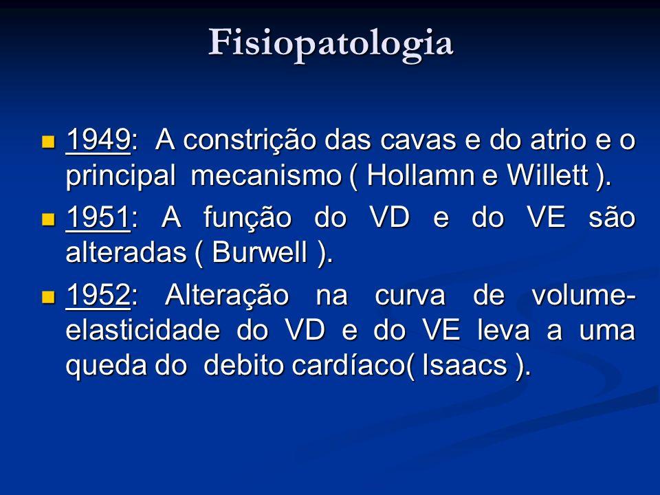 Fisiopatologia 1949: A constrição das cavas e do atrio e o principal mecanismo ( Hollamn e Willett ).