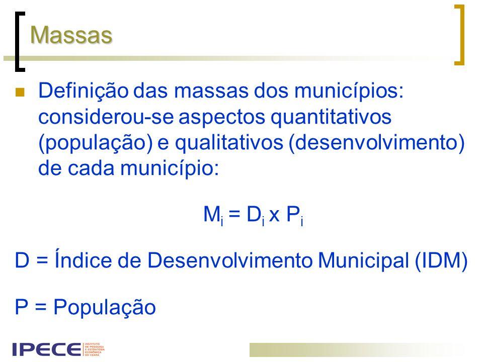 Massas Definição das massas dos municípios: considerou-se aspectos quantitativos (população) e qualitativos (desenvolvimento) de cada município: