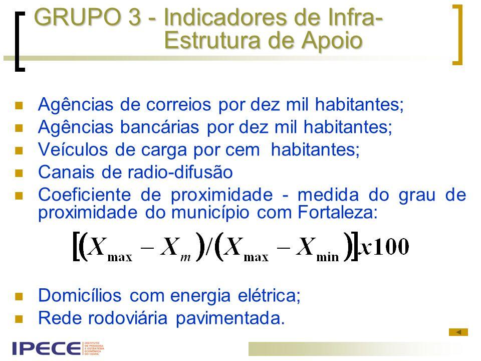 GRUPO 3 - Indicadores de Infra-Estrutura de Apoio