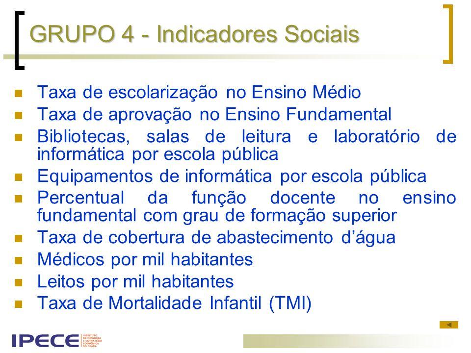 GRUPO 4 - Indicadores Sociais