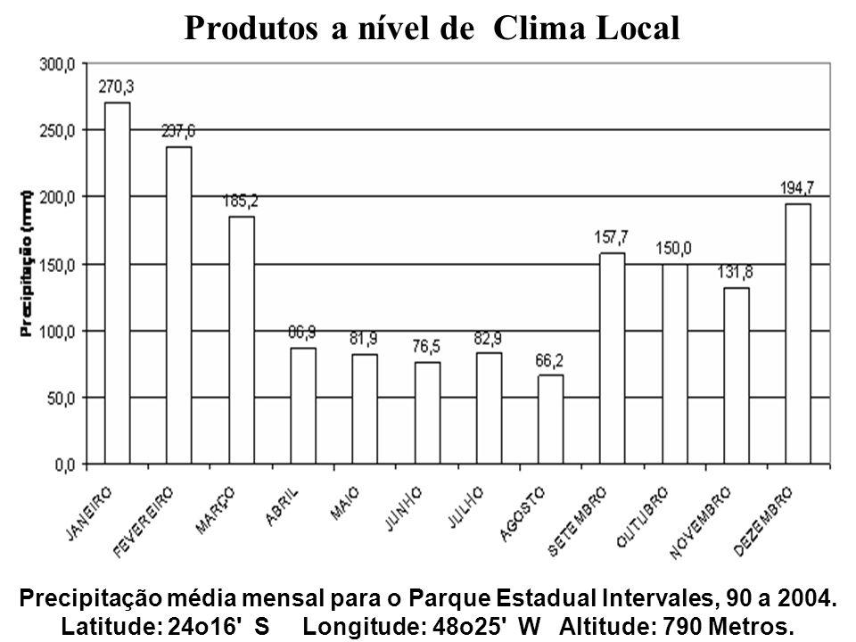Produtos a nível de Clima Local