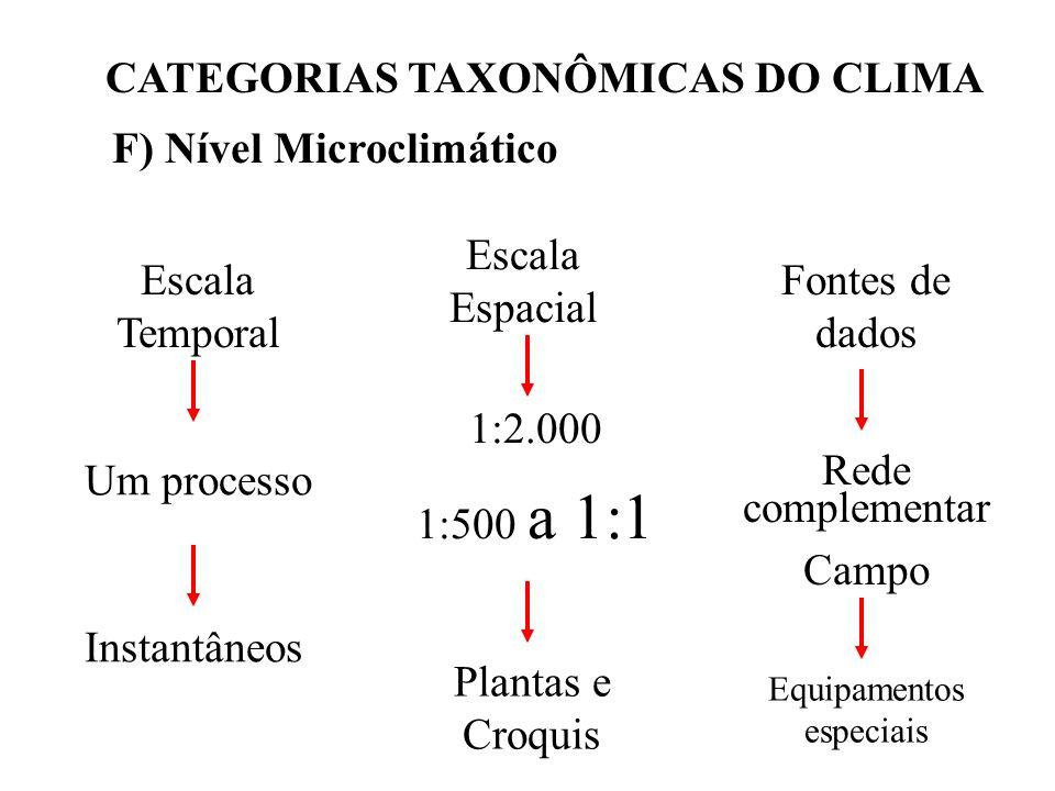 CATEGORIAS TAXONÔMICAS DO CLIMA F) Nível Microclimático