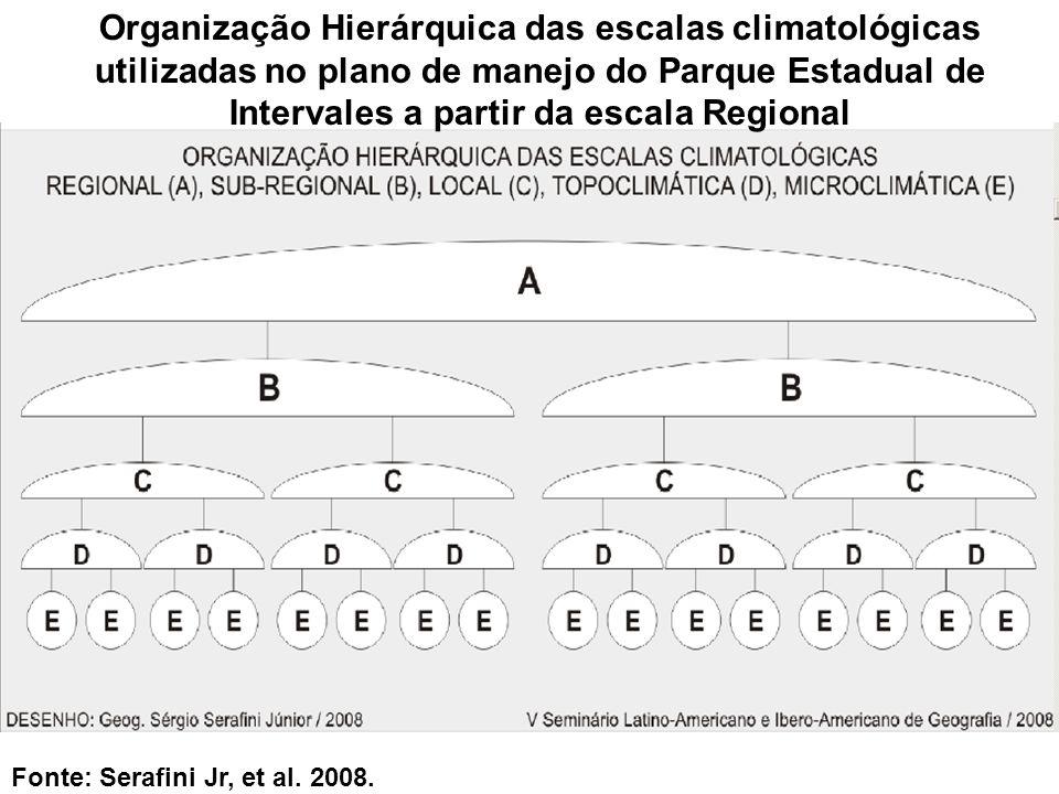 Organização Hierárquica das escalas climatológicas utilizadas no plano de manejo do Parque Estadual de Intervales a partir da escala Regional