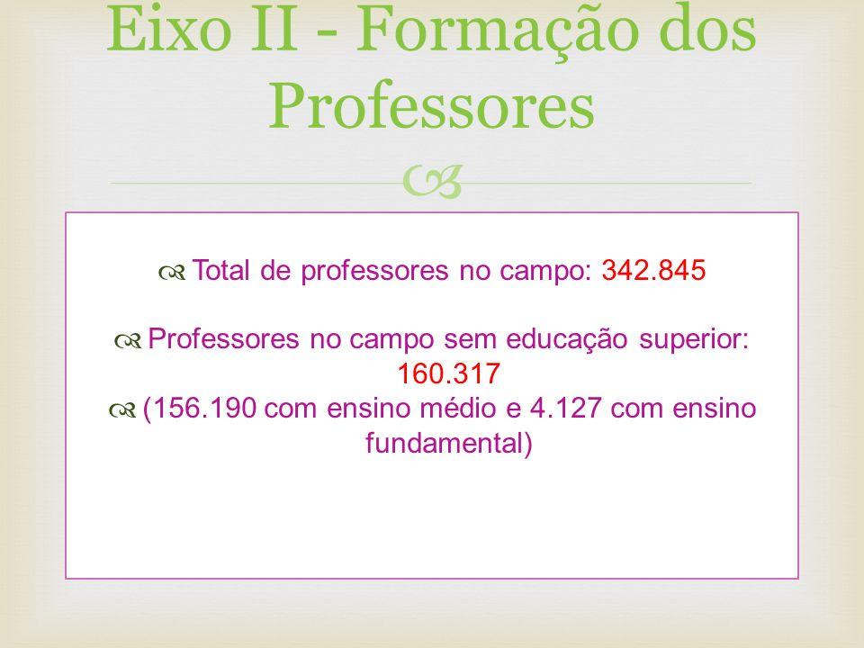 Eixo II - Formação dos Professores