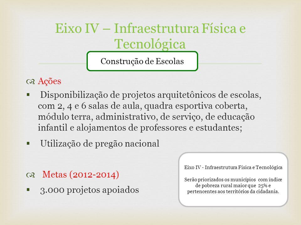 Eixo IV – Infraestrutura Física e Tecnológica