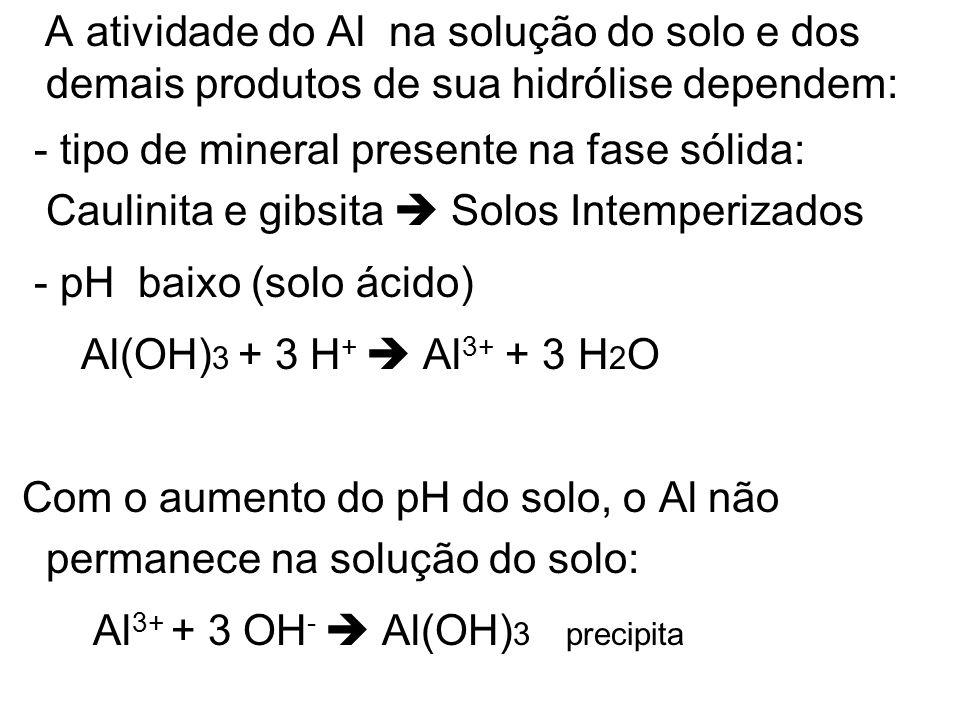 A atividade do Al na solução do solo e dos demais produtos de sua hidrólise dependem:
