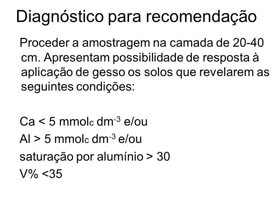 Diagnóstico para recomendação