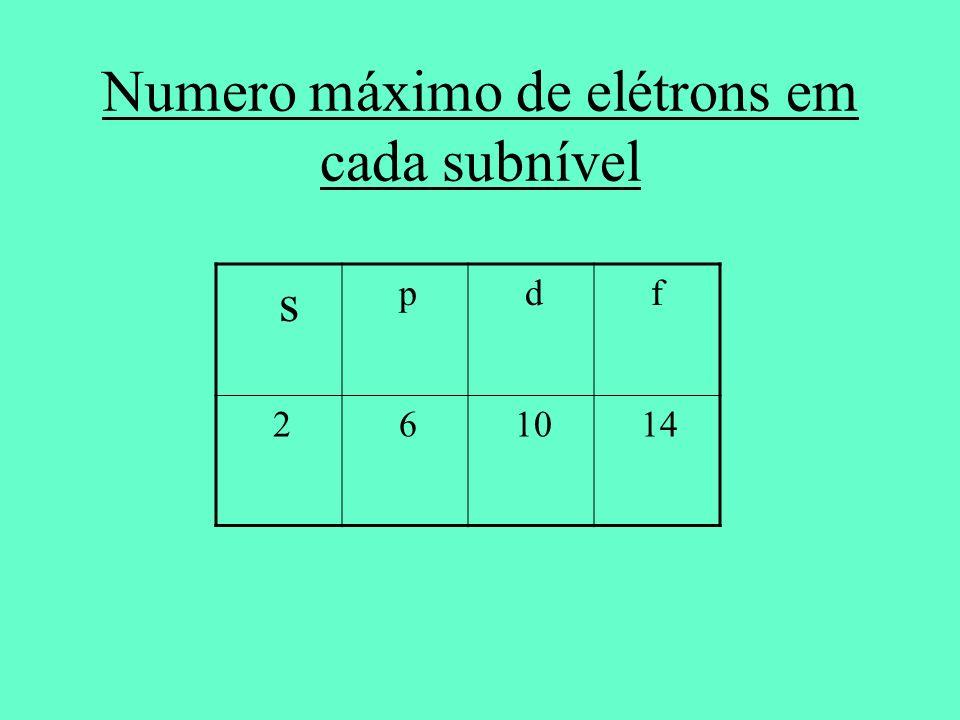 Numero máximo de elétrons em cada subnível