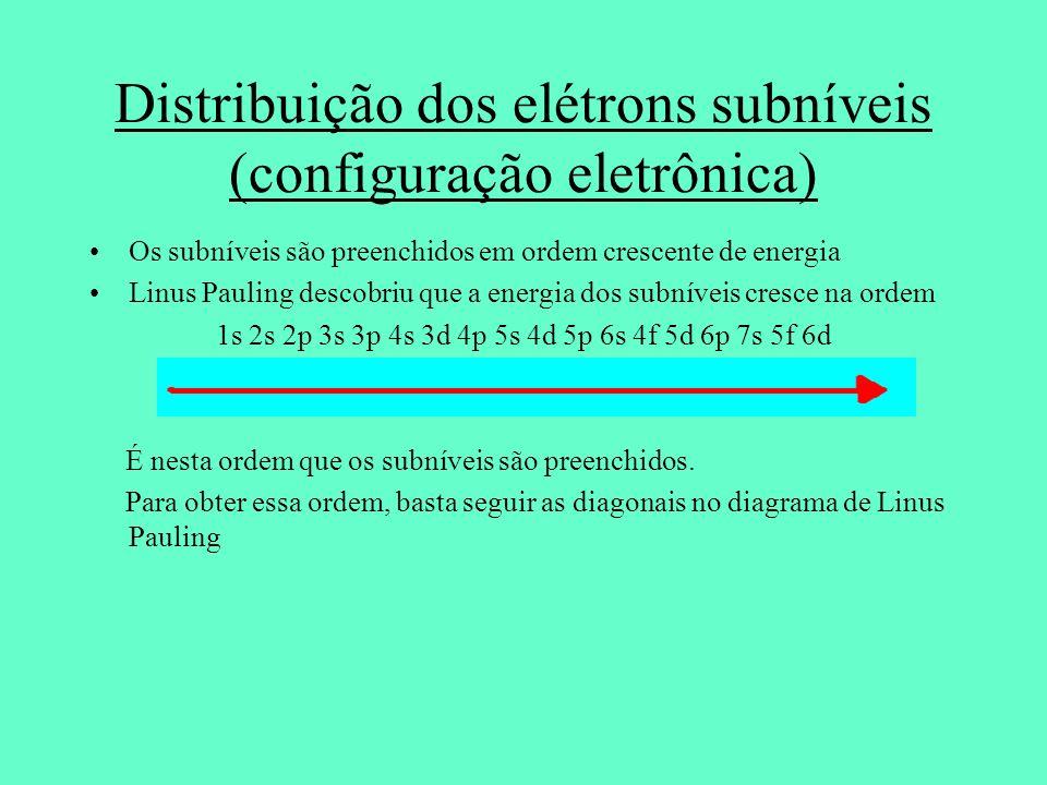 Distribuição dos elétrons subníveis (configuração eletrônica)
