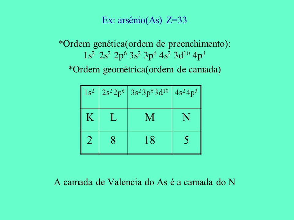 Ex: arsênio(As) Z=33 *Ordem genética(ordem de preenchimento): 1s2 2s2 2p6 3s2 3p6 4s2 3d10 4p3