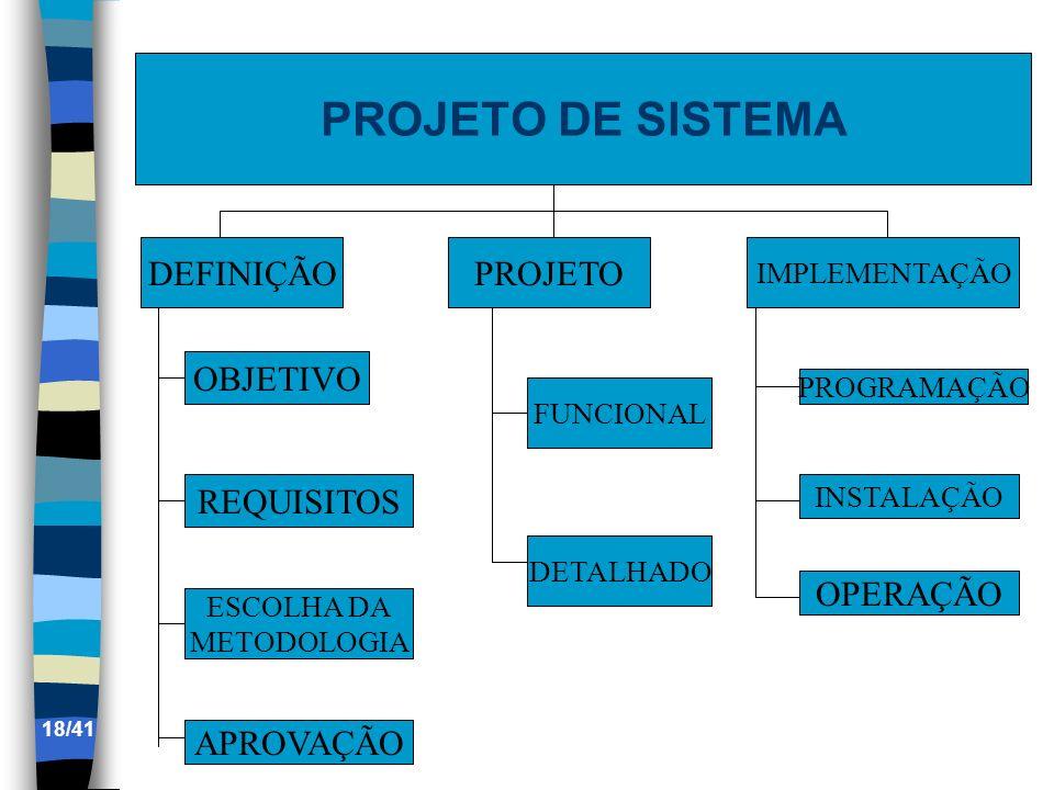 PROJETO DE SISTEMA DEFINIÇÃO PROJETO OBJETIVO REQUISITOS OPERAÇÃO
