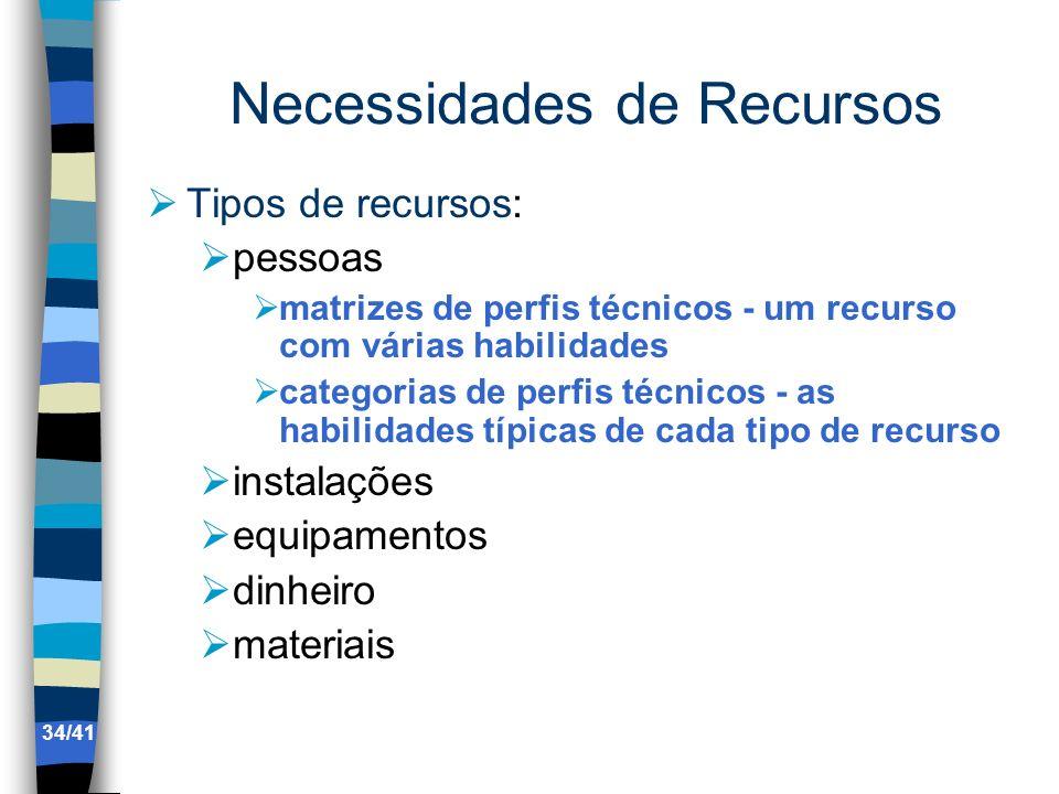 Necessidades de Recursos
