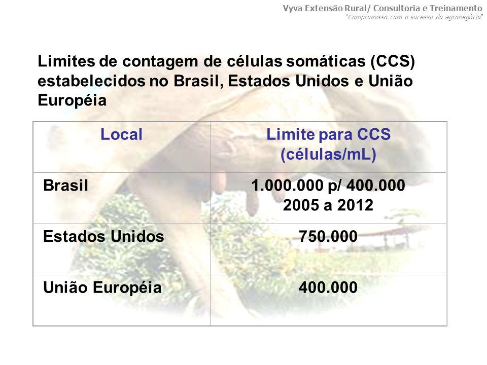 Limite para CCS (células/mL)