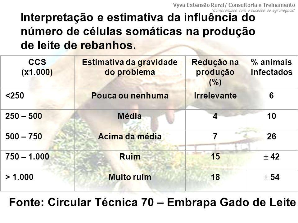 Estimativa da gravidade do problema Redução na produção (%)
