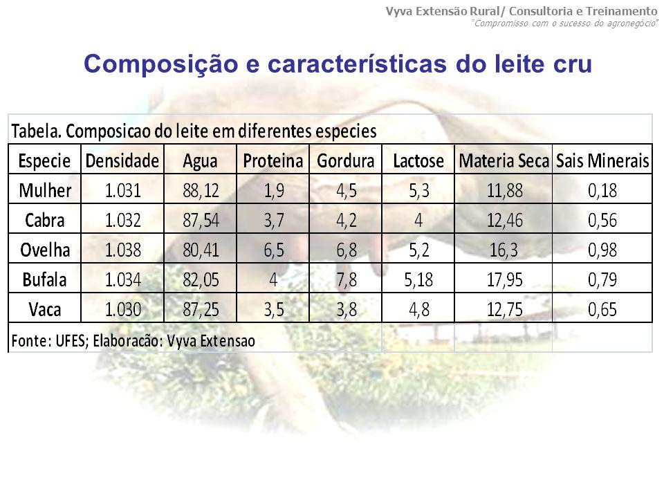 Composição e características do leite cru