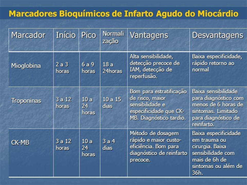 Marcadores Bioquímicos de Infarto Agudo do Miocárdio