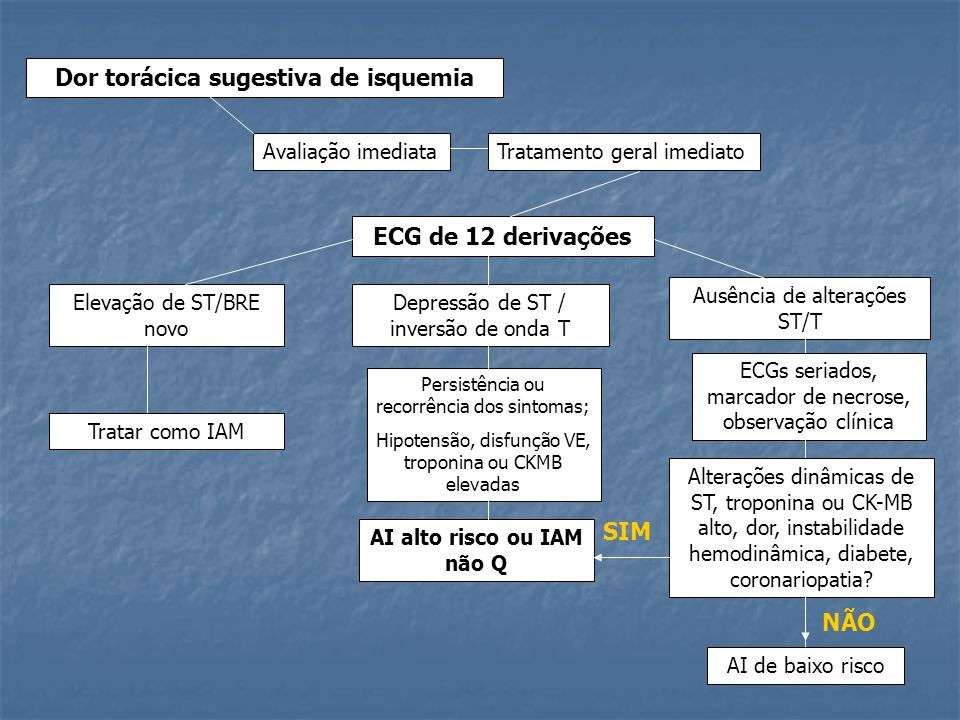 Dor torácica sugestiva de isquemia AI alto risco ou IAM não Q