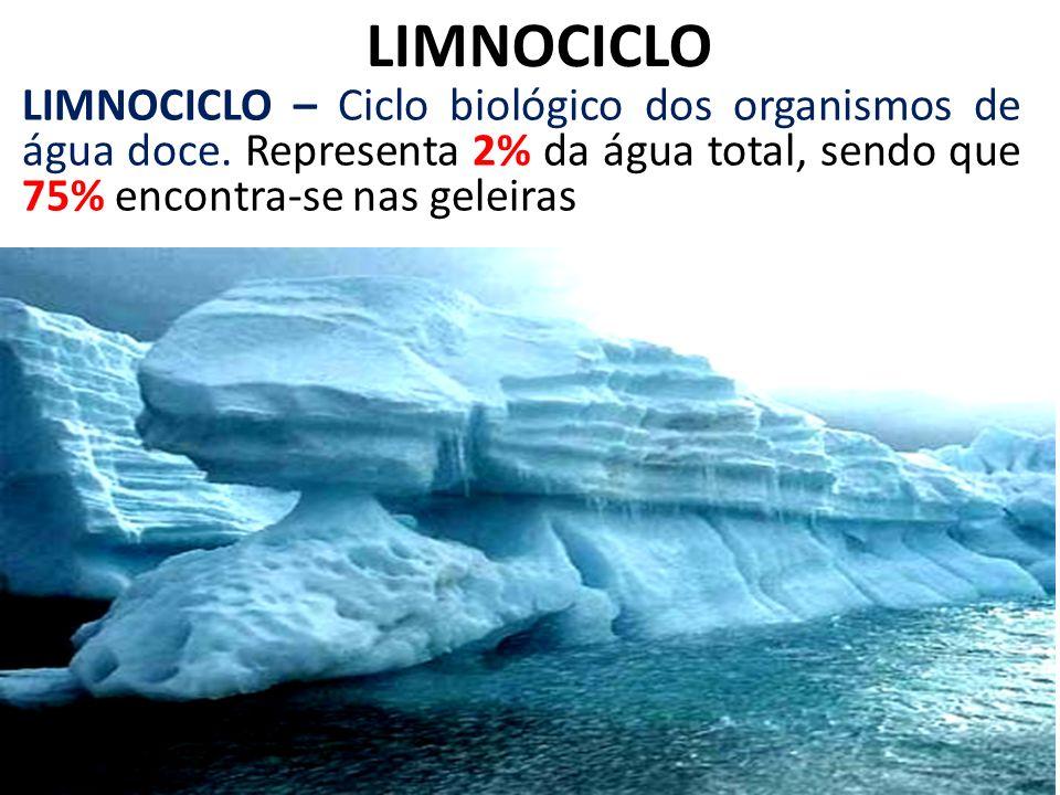 LIMNOCICLOLIMNOCICLO – Ciclo biológico dos organismos de água doce.